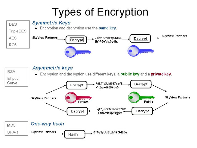 AzureLeap – AES encryption and Hash algorithm concepts and