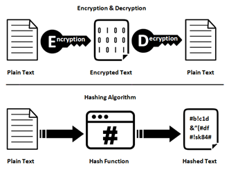 AzureLeap – AES encryption and Hash algorithm concepts and best