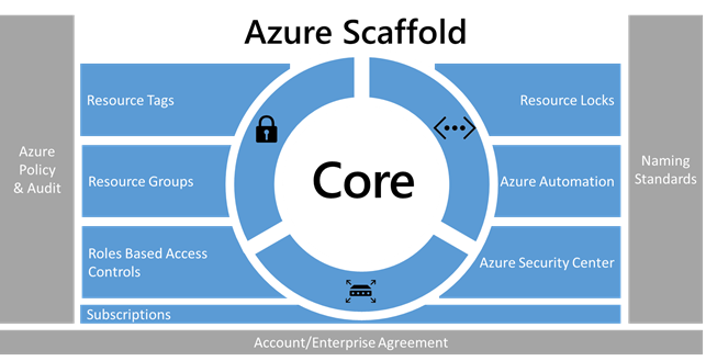 AzureLeap – How to get started with Microsoft Azure – My TOP TIPS