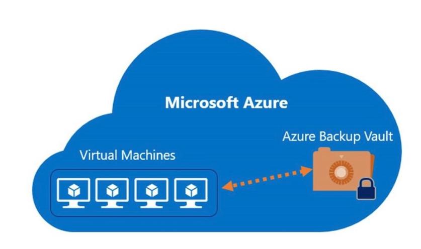 AzureLeap – Azure Backup strategies and costs | Nino Crudele