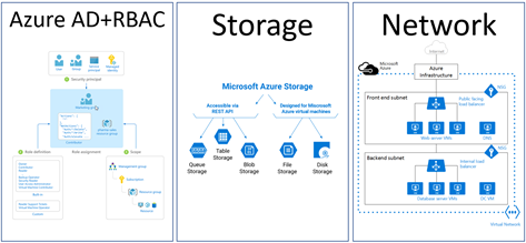 azure queue architecture diagram the three most effective and dangerous cyberattacks to azure and  dangerous cyberattacks to azure